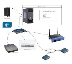 Home Networking, PfSense, Motorola Cable Modems, D-Link Routers ... Arris Cable Modem W Voip Voice Phone Function Batterytm502g10 Gorge Net Voip Install Itructions Life Business Uninrrupted List Manufacturers Of Wireless Adsl Buy Netcomm Nb16wv Adsl2 Wifi Router With Gigabit Wan Voip Fritzbox 7490 Australian Review Gizmodo Unboxing The Tplink Archer Vr200v Ac750 Vr600v A1600 Vadsl D Link Dual Band Ac1200 Vdsl2 Ubee Evm3206 Iinet Boblite 4port Wireless Modem Shiva Online Dlink Ac1600 Avdsl2 Dva2800 Belkin Australia N1 Mimo