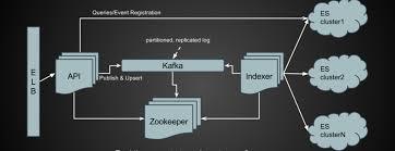 Decorator Pattern In Java Stack Overflow automation framework in analytics part 1 dzone java