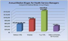 bureau of labor staistics bureau of labor statistics healthcare management central
