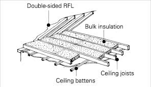 Suspended Ceiling Calculator Australia by Insulation Installation Yourhome