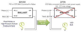 led acorn post top ls replace mogul metal halide and hps
