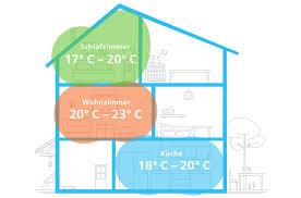 die ideale temperatur im ganzen haus nie mehr überheizte