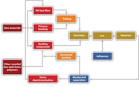 Spectra Contract Flooring Dalton Ga by Sustainability Innovation And Entrepreneurship 1 0 Flatworld