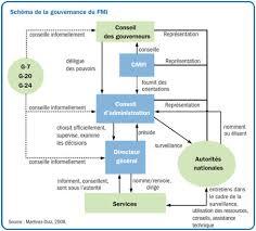 difference entre conseil d administration et bureau fiche téchnique comment les décisions sont prises au fmi