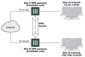 VPN Gateways 1png The 7 Best Vpnenabling Devices To Buy In 2018 Vpn Tunnels Usg20wvpn Firewall User Manual Bbook Zyxel Communications Hideme Use To Unblock Voip Services Like Skype How Be Hipaa Compliant Flowroute Blog Multi Site Network Design 1 Link 2 Vpns Cfiguration And Settings Cisco Tie Line Networking Study The Approach For Virtual Private Implementation Bipac 4500vnoz 4g Lte Sim Embded Wirelessn Auto Connectivity Giganet Wireles Internet Part 3 Pia Open Duel Router Airport Extreme Voip Nettalk