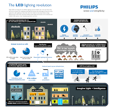 Philips Lamps Cross Reference by Philips On The Benefits Of Led Street Lights Led Infographics