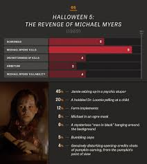 Michael Myers Actor Halloween Resurrection by All 10 Halloween In Charts And Percentages The Dissolve