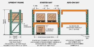 See Illustration Of Pallet Rack Starters And Add Ons