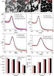 Quantitative parison of thermal Heat Generation between