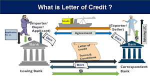 Letter Of Credit Explained In Hindi Letter Of Credit Definition In