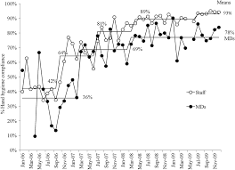 Child Bed Fever by Impact Of A Hospital Wide Hand Hygiene Initiative On Healthcare