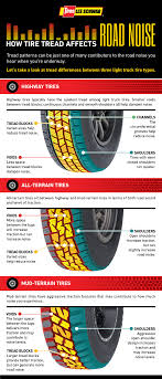 Want Quiet Tires? Look For These Features - Les Schwab Call Now208 64615 Corwin Ford 08185 Get Directions Click Radial Tires Reviews Suppliers And First Drive 2019 Chevrolet Silverado 1500 Trail Boss Review General Tire Grabber At2 F150 Light Truck Ratings Trucks We Test Treads Medium Duty Work Info Best Buying Guide Consumer Reports 2018 Ram Edmunds Pirelli Scorpion All Terrain Plus Brutally Honest Kumho Amazoncom Toyo Open Country At Ii Performance Tirep265
