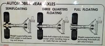 Full Floating Vs Semi Floating - Transmission, Driveline, Hybrid ...