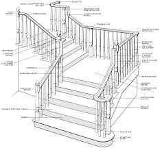 Parts Of A Banister Iron Stair Parts Wrought Balusters Handrails Newels And Stairs Amusing Metal Railing Parts Extordarymetalrailing Banister Baluster Railing Adorable Modern Railings To Inspire Your Own Shop Kits At Lowescom Stainless Steel Our 1970s House Makeover Part 6 The Hardwood Entryway Copper Home Depot Model Staircase Metal Spindles For High Quality Neauiccom 24 Best Craftsman Style Remodeling Ideas Images On This Deck Stair Was Made Using Great Skill Modular