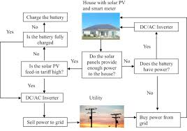 Energy Tariffs No Standing Charge by Modelling Impact Of Pv Battery Systems On Energy Consumption And