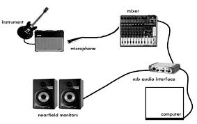 Diagram Of A Basic Modern Recording Setup