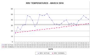 normal temperature range chart temperature range charts american sugar company