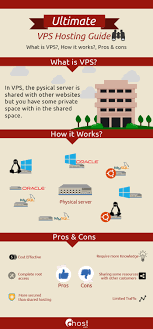 VPS Hosting Step By Step Guide With Infographic Bolehvpn Review Features And Benefits Of Using Service Tinjauan Ahli Pengguna Ccihostingcom Tahun 2017 How To Set Up A Vpn And Why You Should Ipsec Tunnelling Azure Resource Manager Citrix Cloud Hybrid Deployment Oh My Virtual Private Network Wikipedia High Performance Hosted Solutions For Business Appliance Connect To Vling Web Sver Hosting Services Canada Set Up Your Own With Macos Imore The Best Yet Affordable Web Hosting Services Farsaproducciones Setup Host Site Youtube Affordable Reseller