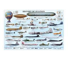 History Of Aviation Poster Dorm Room Supplies Cool College Items