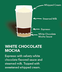 White Chocolate Mocha Ratio