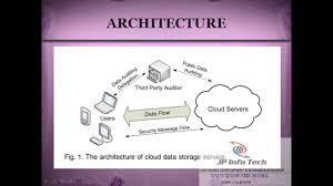 Privacy-Preserving Public Auditing For Secure Cloud Storage 2013 ... Cloud Security Riis Computing Data Storage Sver Web Stock Vector 702529360 Service Providers In India Public Private Dicated Sver Vps Reseller Hosting Hosting 49 Best Images On Pinterest Clouds Infographic And Nextcloud Releases Security Scanner To Help Protect Private Clouds Best It Support Toronto Hosted All That You Need To Know About Hybrid Svers The 2012 The Cloudpassage Blog File Savenet Solutions Disaster Dualsver Publickey Encryption With Keyword Search For Secure