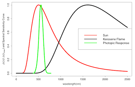 Paraffin Lamp Oil Toxic by Kerosene Lamps Vs Solar Lanterns