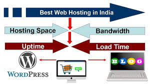 Best Web Hosting In India – Plans For WordPress, Blogging ... Best Wordpress Hosting Services 2017 Reliable Hosting For Top 4 Best And Cheap Providers 72018 12 Web For A Personal Website Colorlib 3 2016 Youtube Church Rated Ranked Urchthemescom 11 Java Compared What Is The Service Ways To Work Bluehost Dreamhost Flywheel Or Siteground Which 5 Of 2018 Dev Themes Wning The Around Wordpress Sites Blogging