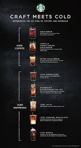 Starbucks Entire Cold Bar Menu