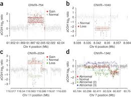 The Impact Of Copy Number Variation On Local Gene Expression In