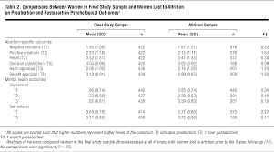 Comparisons Between Women In Final Study Sample And Lost To Attrition On Preabortion Postabortion