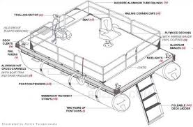 your fool proof guide on how to build a pontoon boat pontoon