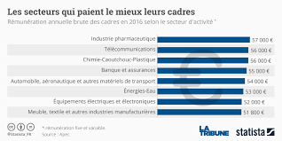 48 000 euros le salaire brut médian annuel des cadres en 2016