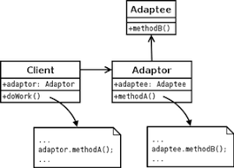 Decorator Pattern C Real World Example by Adapter Pattern Wikipedia
