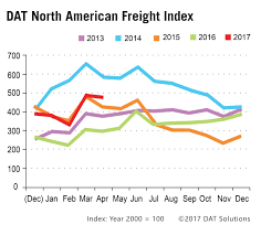 Trucking Freight Rates - Best Image Truck Kusaboshi.Com Salinas Valley Produce Shipments Archives Haul Produce Costs To Import From China Uk Container Shipping Explained A Shortage Of Trucks Is Forcing Companies To Cut Shipments Or Pay Up Shipping Cost Concrete Dome Maersk Swings Profit But Rates Still Too Low Wsj Truck Semi Freight Biophilessurfinfo Home Honolu Service Intertional Calculator Ocean Cargo Rources Best Cost Bangladeshaustralia Buy In Saudi Arabia Compare Manila Forwarders Relocating And Moving The Philippines
