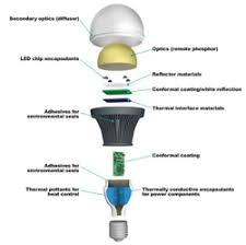 advanced silicone technologies for led ls luminaires to be