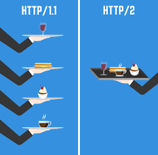 HTTP 2 A Real World Performance Test And Analysis