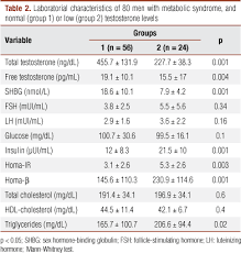 relationship between insulin and hypogonadism in with