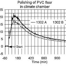 The Time Concentration Profile Of Butoxyethoxyethanol After PVC Flooring Was Polished With An Undiluted Polish