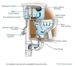 Bathroom Plumbing Guide Simple Bathroom With The Answer To All