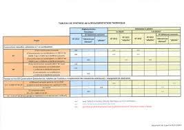 bureau etude thermique rt 2012 synthèse des attestations a fournir règlementation thermique 2012
