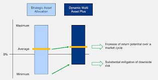 Dynamic Value Annual Financial Risk Allianz Global Investors Dynamic Multi Asset Plus