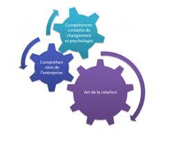 cabinet de conseil conduite du changement le coaching et la conduite du changement