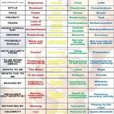 Personality Test Letters