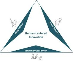 The Making of Innovation  Towards Human Centered Design