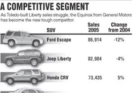 100 Mcatee Truck Sales Jeep Liberty Sales Still Trail Those Of Ford Escape Toledo Blade
