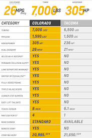 2015 #Colorado Vs #Toyota #Tacoma Comparison Chart | Chevy Trucks ... Fuel Comparison Tests In Europe Mercedesbenz Epa Ranks 2017 Ram 1500 Ecodiesel For Fuel Economy Our Gas Rv Mpg Fleetwood Bounder With Ford V10 Chevrolet Colorado Vs Silverado Explanatory Note Comparing Us And Eu Truck F150 Diesel Revealed Packing 30 11400lb Towing Best Pickup Truck Reviews Consumer Reports 2019 Chevy 27liter 4cylinder Hits 23 Mpg Roadshow 2015 Gmc Canyon 4cylinder Announced Heavyduty Economy
