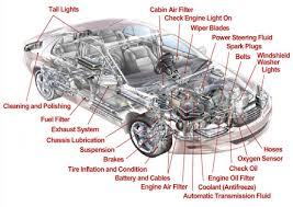 Interior Car Parts Diagram Interior Ideas