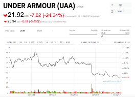 Under Armour Q4 2016 Earnings, Stock Crash - Business Insider Under Armour Stock Crash 2017 Is Ua Done Youtube Under Armour Q4 2016 Earnings Stock Crash Business Insider Mens Basketball 2013 By Squadlocker Issuu Ufp535y Youth Stock Instinct Pant Q3 Report A Look Below The Surface Nyseua Benzinga At Serious Risk Of Going Water Nike Nke Vs Investorplace Best Solutions Of For Your Armoir Drops After Athletes Call Out Ceo Over Trump Vs Which Athletic Is No 1 Buy In Teens Or Single Digits Ahead Las Vegas Circa July Outlet Shop