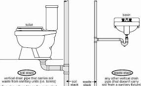 Pictures Types Of Pipes Used In Plumbing by Types Of Plumbing And Drainage Systems Used In Buildings
