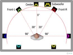 surround sound 3d audio infotip kompendium
